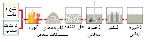 فرایند تولید سیلیکات
